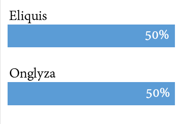 Eliquis vs. Onglyza