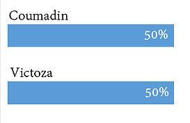 Coumadin vs Victoza