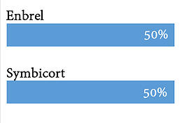 Enbrel vs. Symbicort