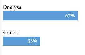Onglyza vs. Simcor
