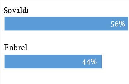 Sovaldi vs Enbrel