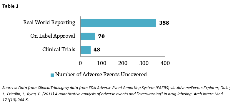 Reported adverse events