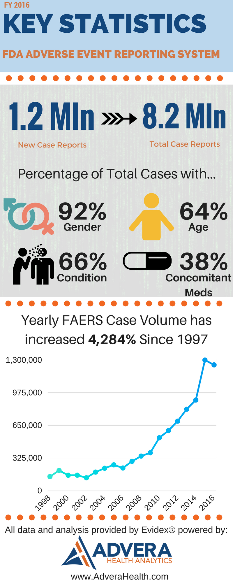 2016 FAERS Data Infographic_Advera Health.png