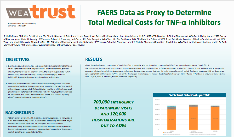 FAERS Data as a Proxy to Determine Total Medical Costs for TNF alpha Inhibitors