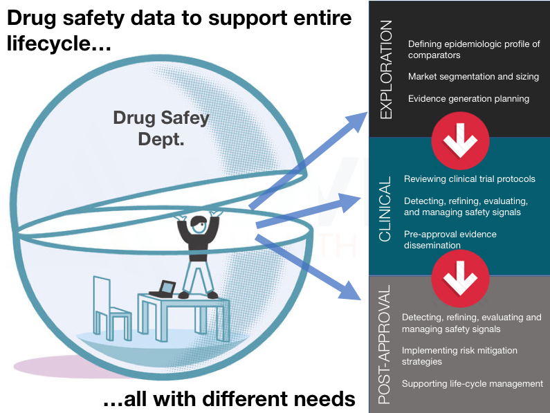 Drug safety data to support the entire lifecycle