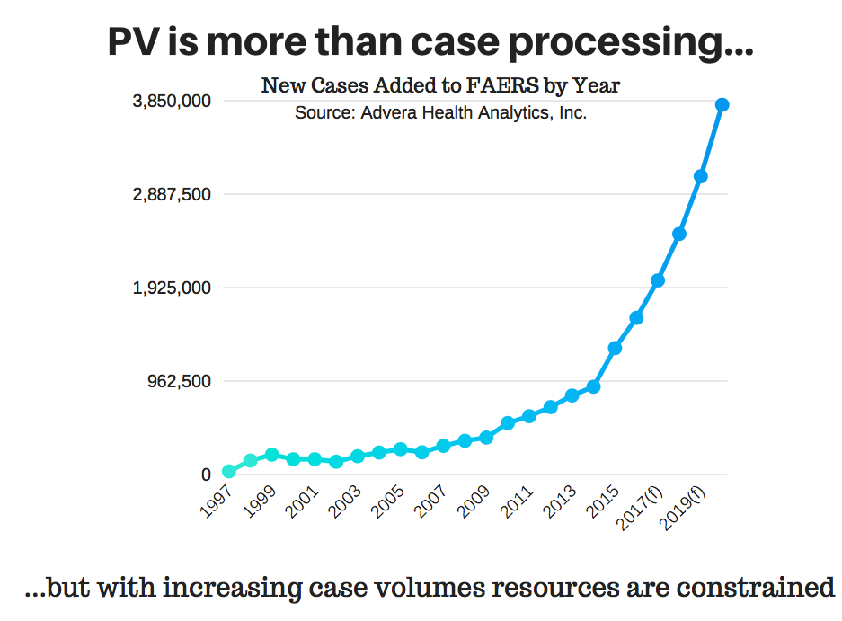 pv is more than case processing.png