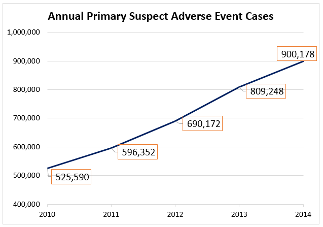 Annual Primary Suspect Adverse Event Cases