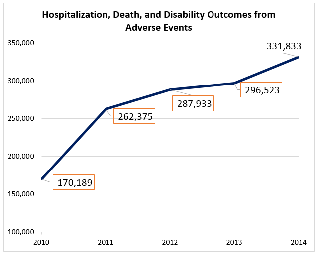 Hospitalization, Death, and Disability Outcomes from Adverse Events