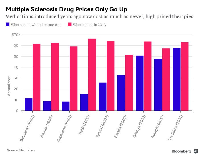 Muliple Sclerosis Drug Prices